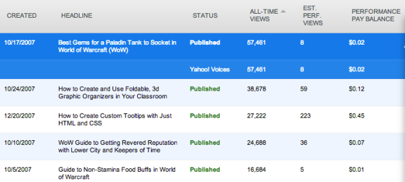 Screenshot of webpage stats for five old articles.