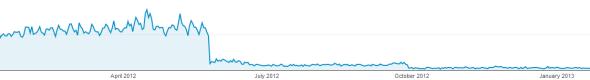 Screenshot of Penguin affected traffic.