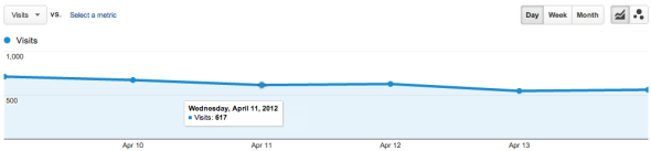 Old Google Analytics chart for my digital photography blog with Google visits.